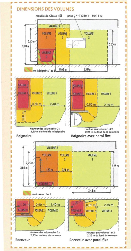 Norme lectrique salle de bain nf c 15 100 elec tge for Norme ventilation salle de bain